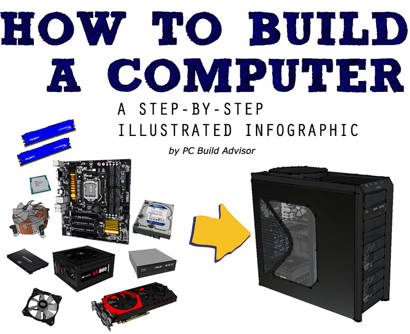 Steps To Building Your Own Pc