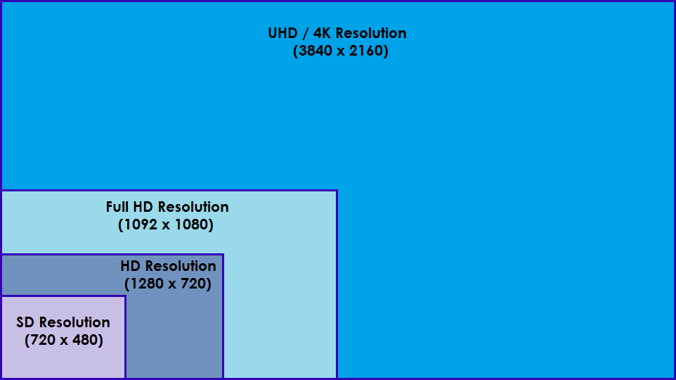 Display resolutions compared to 4K UHD