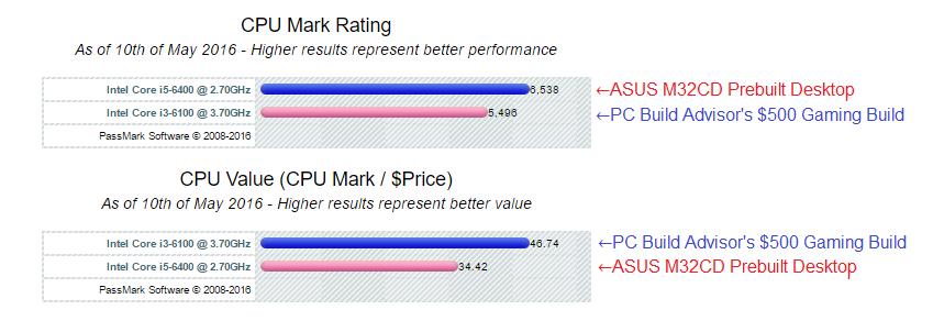 CPU Comparison ASUS M32CD vs $500 gaming build