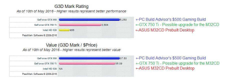 ASUS M32CD Review – The Best Mid-Range Desktop PC? - PC
