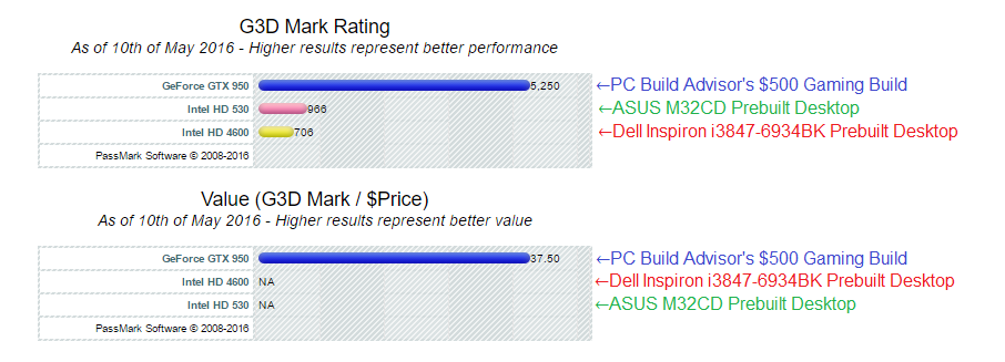 Graphics cards Dell Inspiron i3847-6934BK vs $500 gaming build