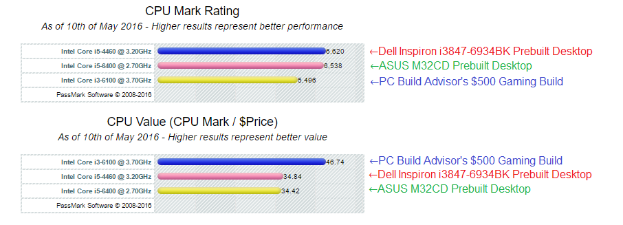 Processor comparison Dell Inspiron i3847-6934BK vs ASUS M32CD